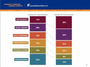 Consteallation Brands - Project Genome - Wine Buyer Audience Segments