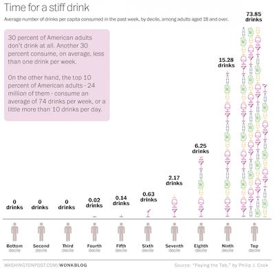 US-alcohol-consumption